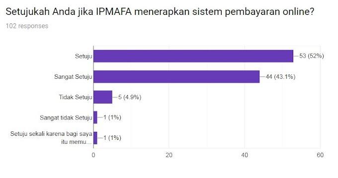 Hasil Survey Pembayaran Online IPMAFA
