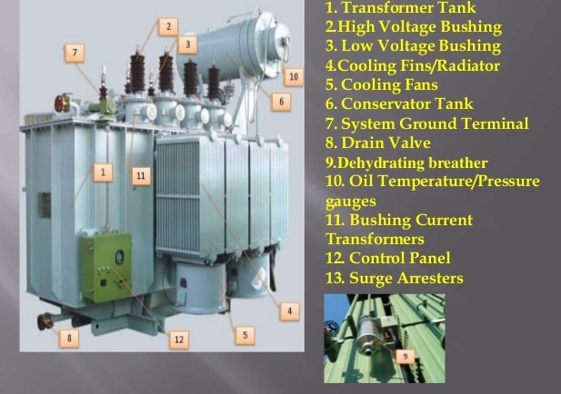 Hyderabad Institute Of Electrical Engineers  Parts Of The