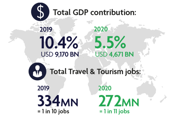 WTTC research reveals global Travel & Tourism sector suffered a loss of almost US$4.5 trillion in 2020 due to the impact of COVID-19