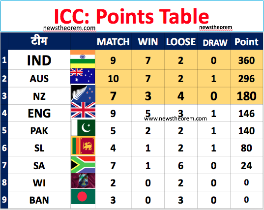 India retain number 1 in Test Championship rankings. Check the top-9 team rank