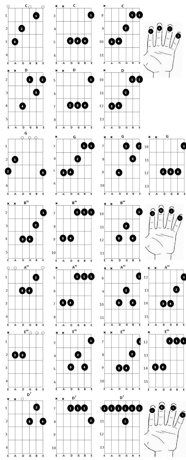 CHORDS with LYRICS and Guitar Chords Styles: Kaulu Piyanpath