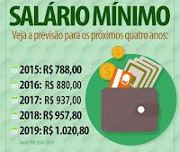 Tabela de Pagamento de Benefícios 2019 -2020 Calendário do INSS de Acordo com o Salário Mínimo de 2019 - 2020.