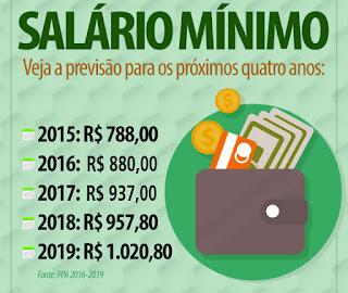 O Salário Mínimo de 2019 é de mais de 1.000,00 Reais Estima o Governo.