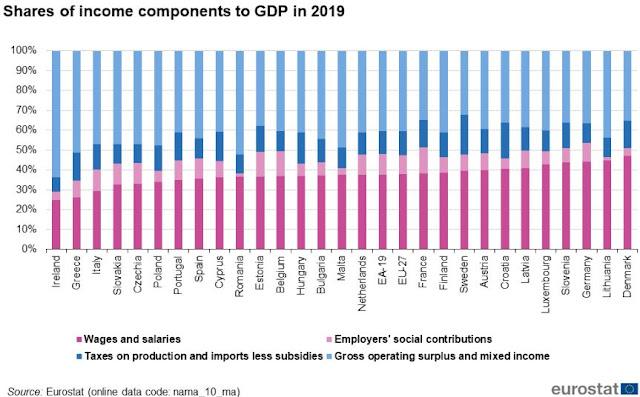 EU GDP Ireland income components