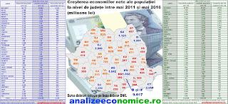 Topul județelor după economiile nete pe locuitor