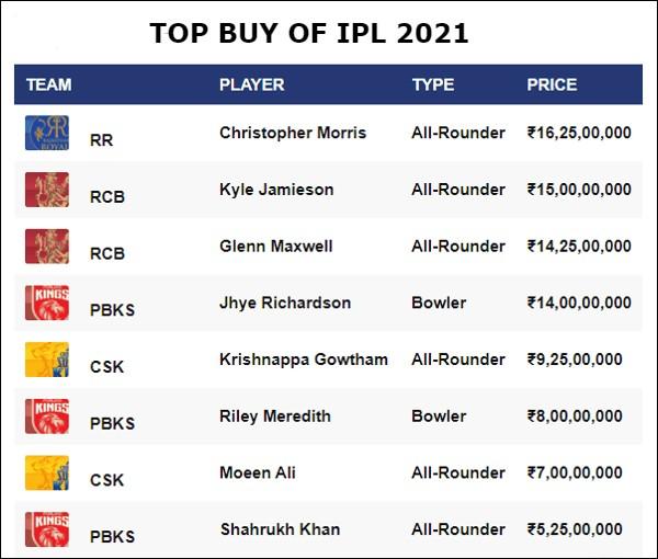 आईपीएल  2021 का सबसे महंगा खिलाडी कोनसा बिका है