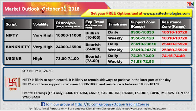 Indian Market Outlook: October 31, 2018