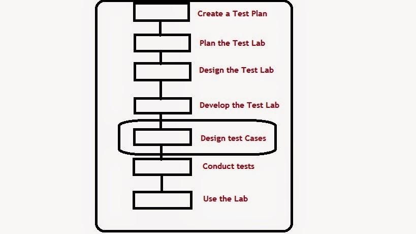 QTP/UFT Tutorials : Designing Test Cases