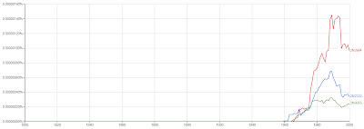 Transistores no Ngram Viewer