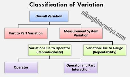 Measurement System Variation