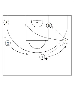 Pick'n'Roll. Resources for basketball coaches.: Los