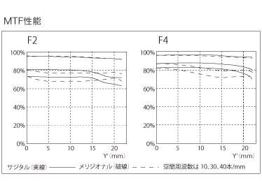 MTF-график объектива Voigtlander APO-LANTHAR 50mm f/2 Aspherical VM
