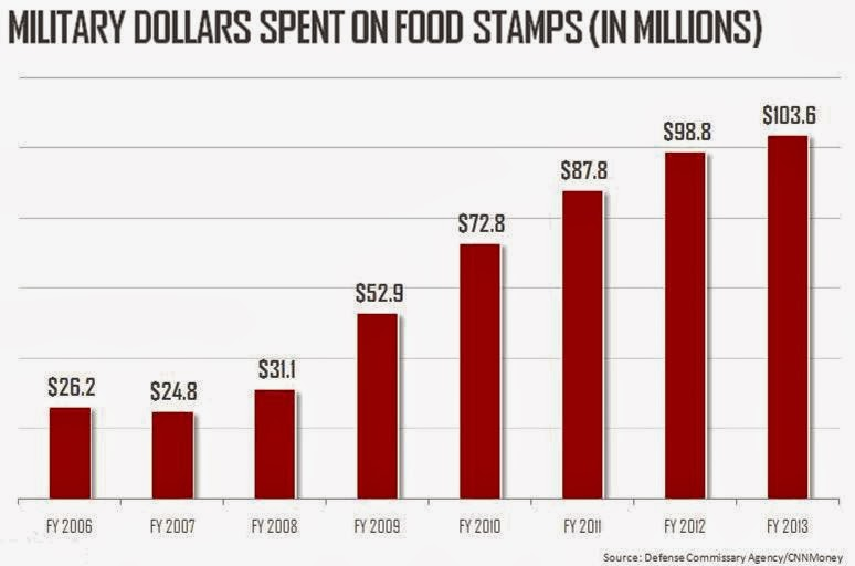 Administration For Food Stamps