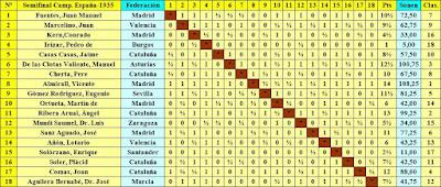 Clasificación según el orden del sorteo inicial de la Semifinal del Campeonato de España 1935