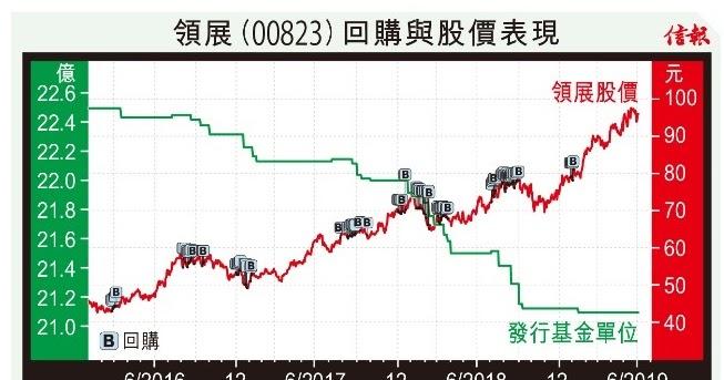 領展大集匯: 回購股份道不同 領展小米見高下