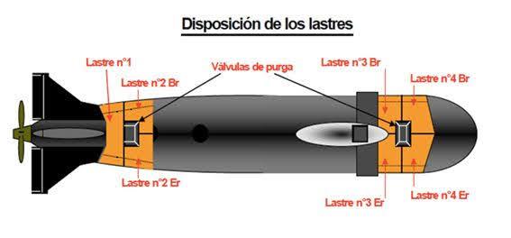Disposición de lastres en un submarino Scorpene (ESUBMAR).
