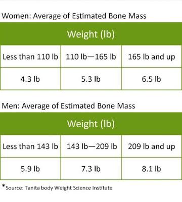 Bone Mass