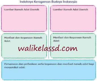 Kunci Jawaban Kelas 4 Tema 6 Subtema 2 Pembelajaran 4 Halaman 96