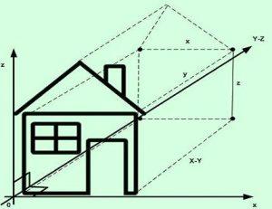 Analitik Geometri Nedir? Tarihçesi