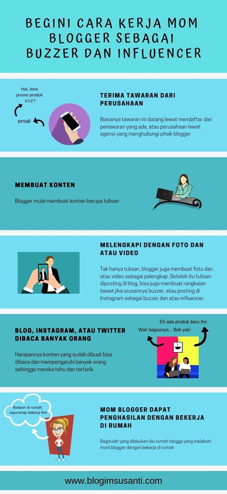 cara-kerja-mom-blogger