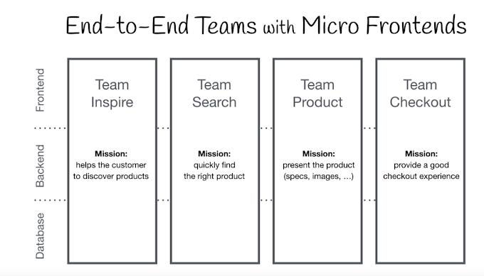 Mengenal Lebih Dekat Dengan Micro FrontEnd