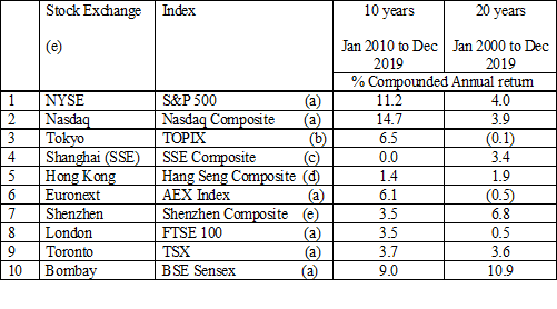 Index returns for various stock exchanges