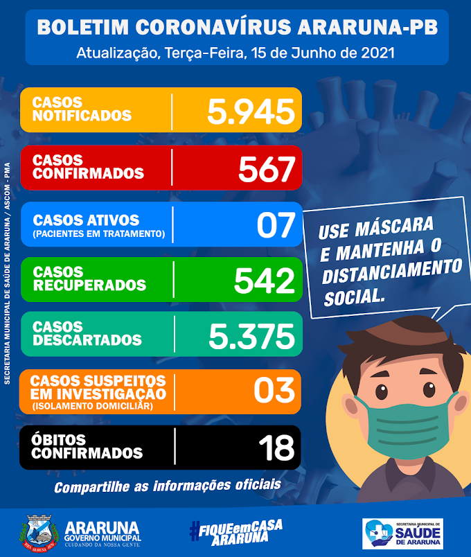 Sobe para 542 o número de curados pelo Coronavírus em Araruna e diminui os casos ativos no município