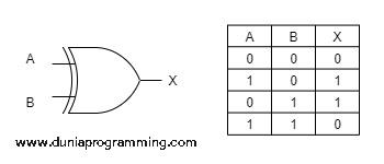 Tabel Kebenaran Gerbang XOR - Dunia Programming