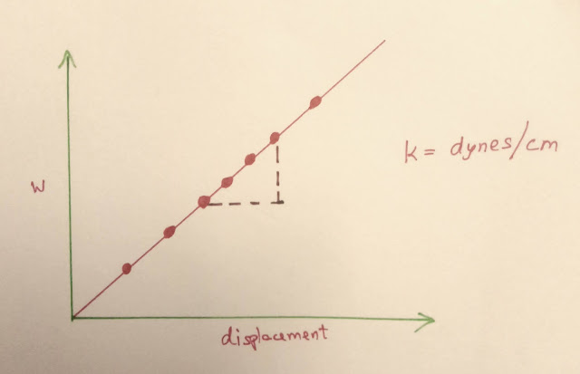 Graph of Weight and displacement