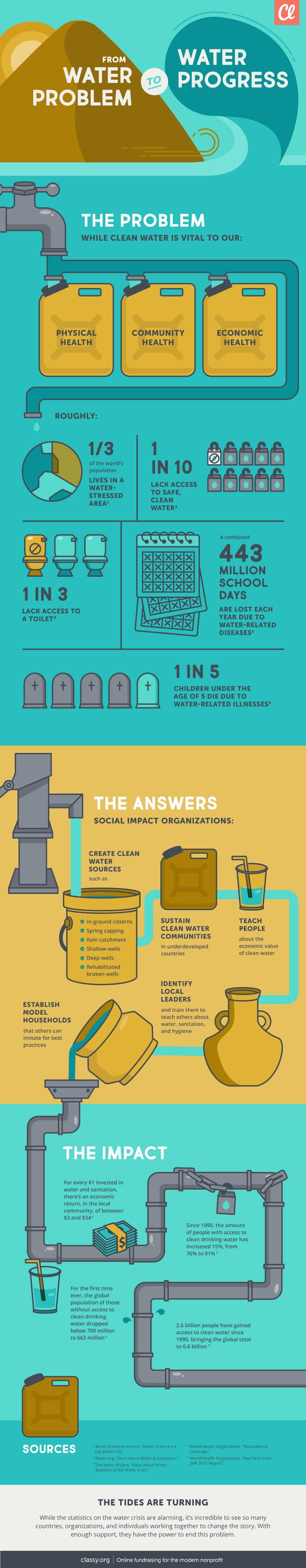 From Water Problem to Water Progress #infographic