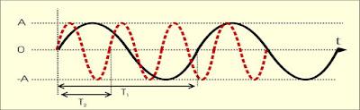 Gerak Harmonik Sederhana (GHS) - Ilmu Pengetahuan