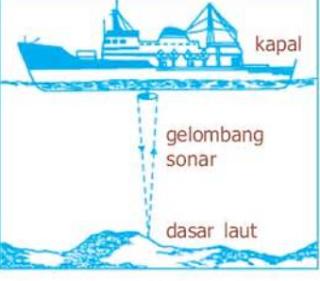 Teknik mengetahui kedalaman suatu perairan harus di ketahui oleh para pelaut Kabar Terbaru- CARA SAUNDING KEDALAMAN PERAIRAN LAUT