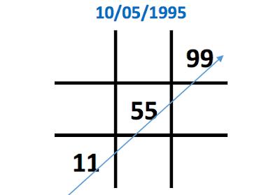 Ý nghĩa con số 5 trong biểu đồ ngày sinh (Thần số học)