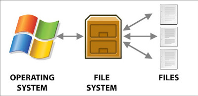 Silicon Updates: Which file system to use for formatting? NTFS or FAT3 or exFAT?