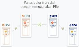 Transfer Antar Bank Gratis Dengan Flip