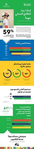 أهمية المحتوى المحلي بالنسبة للمستمعين السعوديين