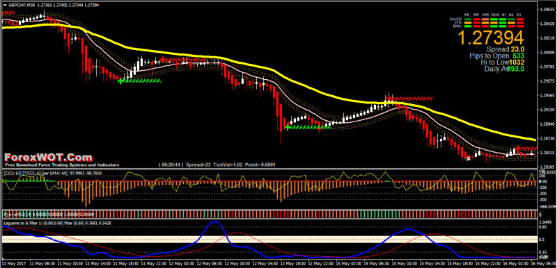 M30 forex system