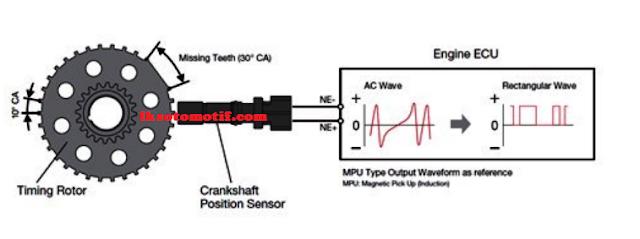 tegangan AC pada sinyal sensor crankshaft ( CKPS )