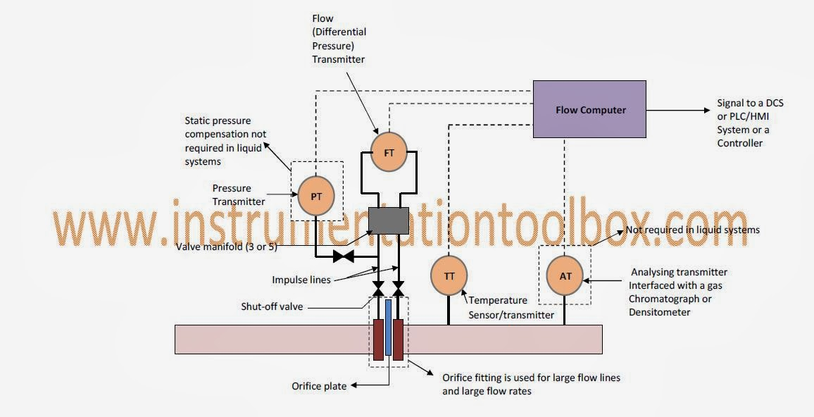 Basics of Flow Measurement with the Orifice Flow Meter I