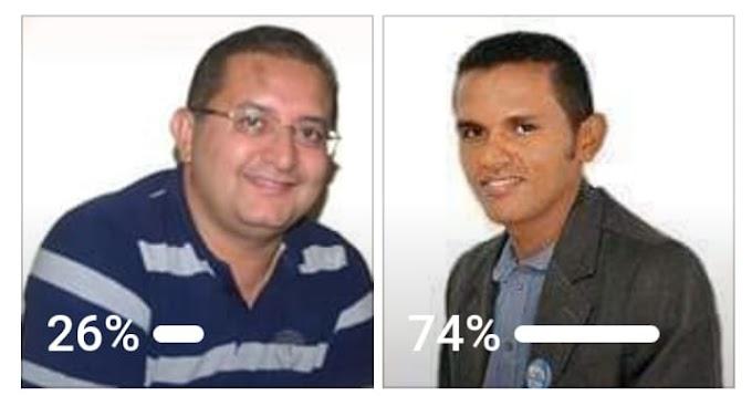 São José dos Basílios: Mais uma enquete de Pré-candidatos a Prefeito saiu e o resultado foi impressionante........