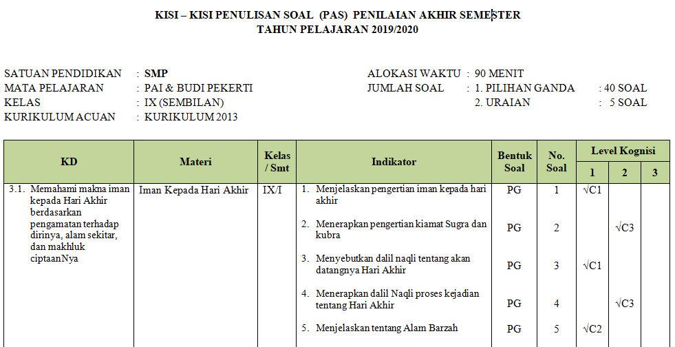 Kisi Kisi Pas Pai Smp Kelas 9 Semester Ganjil Kurikulum 2013 Tahun Pelajaran 2019 2020 Didno76 Com