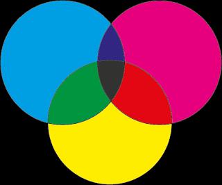 CMYK Colour merge
