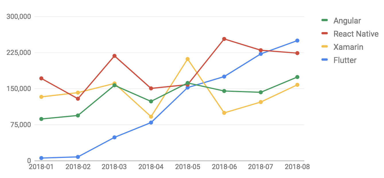 Number of StackOverflow question views tagged with each of four popular UI frameworks over time chart