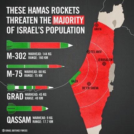 Serangan Roket Hamas Membuat Israel Ketakutan !