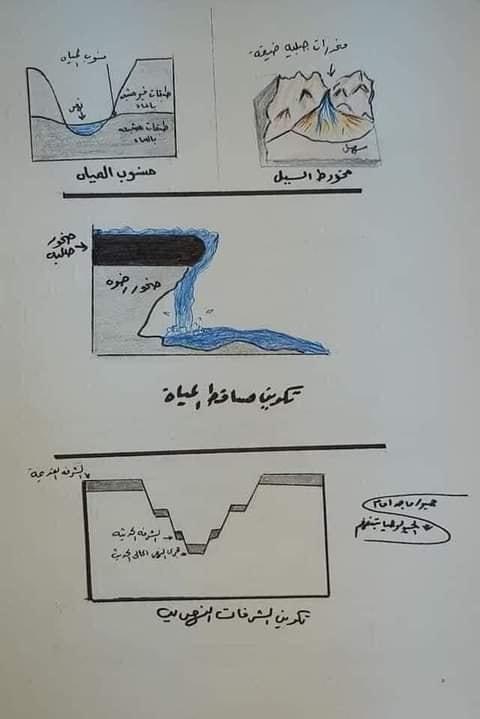 مراجعة جيولوجيا للصف الثالث الثانوي  أ/ خالد صلاح 12