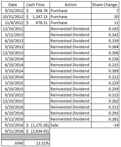 Transactions for my real-life dividend growth portfolio