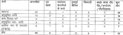 Himachal Pradesh State Forest Development Corporation Limited Recruitment 2021