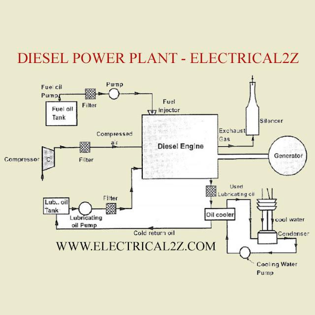 diesel electric power plant, diesel power plant, diesel engine @electrical2z