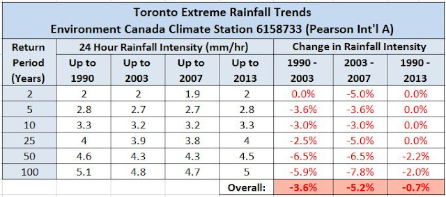 Environment and Climate Change Canada Toronto Future Weather & Climate Driver IDF Extreme Rainfall