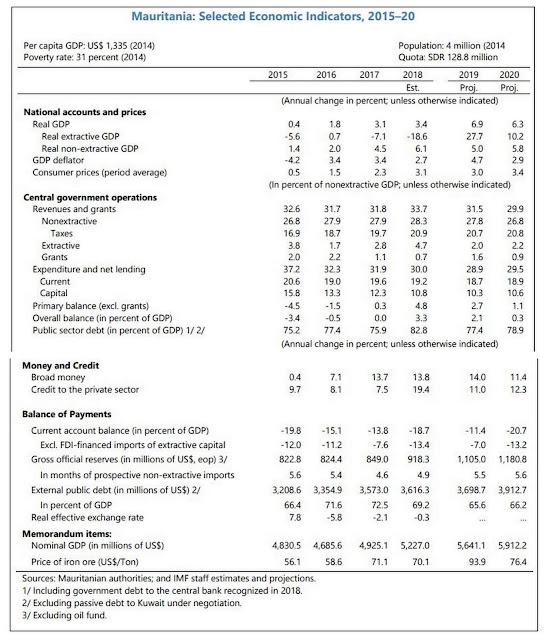 Mauritania: Selected Economic Indicators, 2015-20 (IMF)
